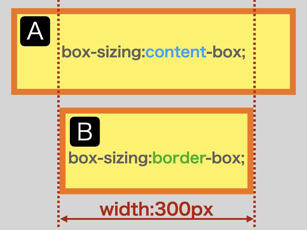 「box-sizing:content-box」を<p>タグに適用した例