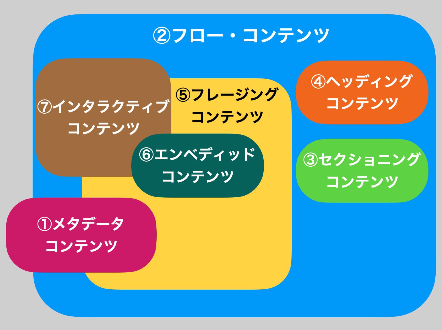 図:コンテンツモデルのカテゴリ分けの図