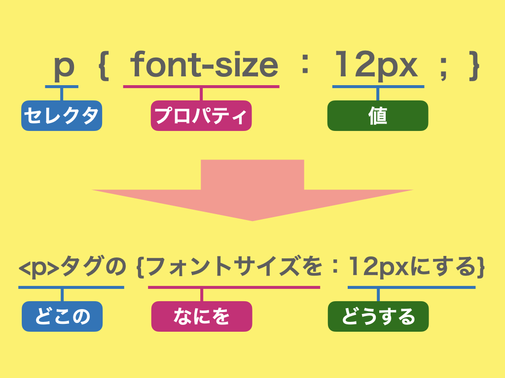 CSSの基本の書き方の見本