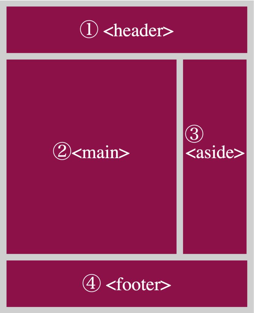 WEBページのレイアウト図