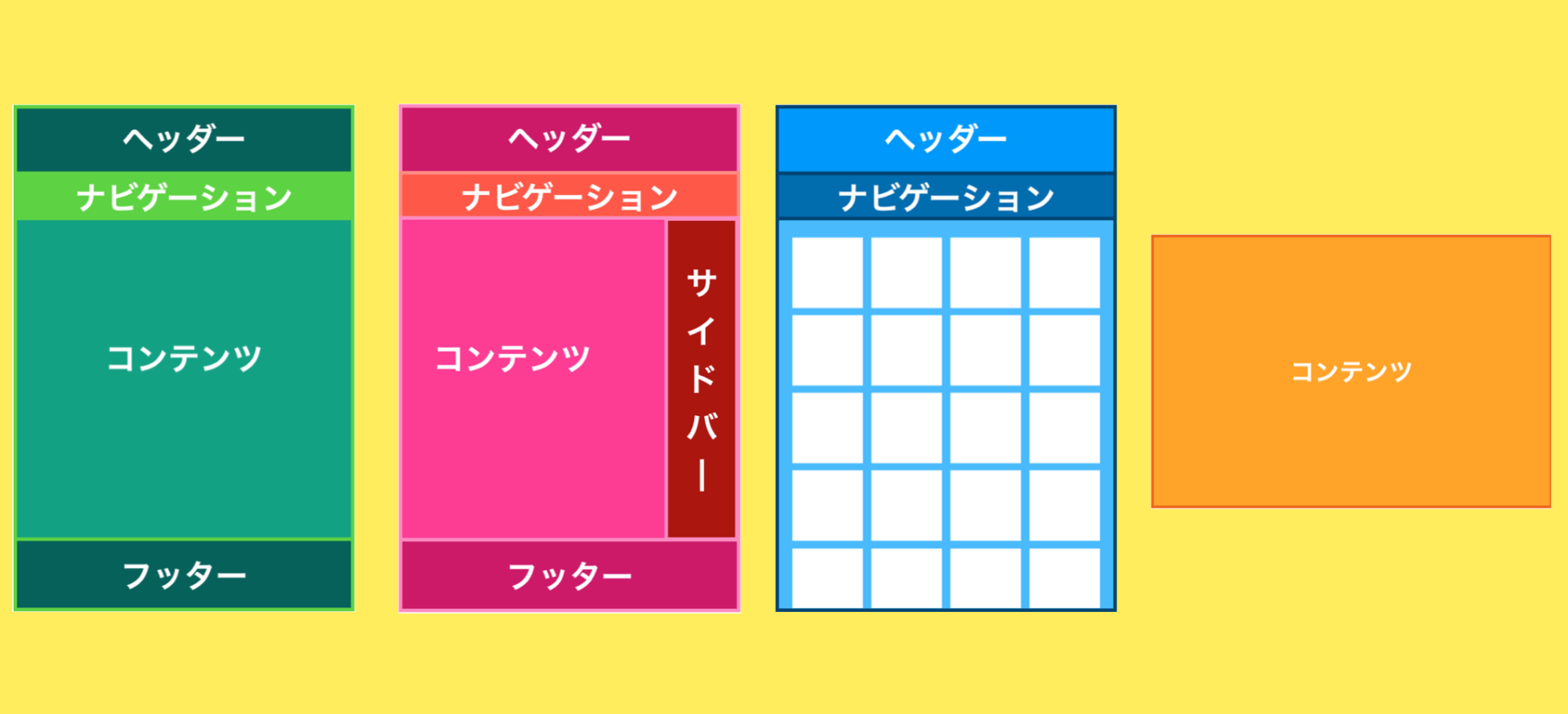 WEBページの定番・基本レイアウト「4種」の例