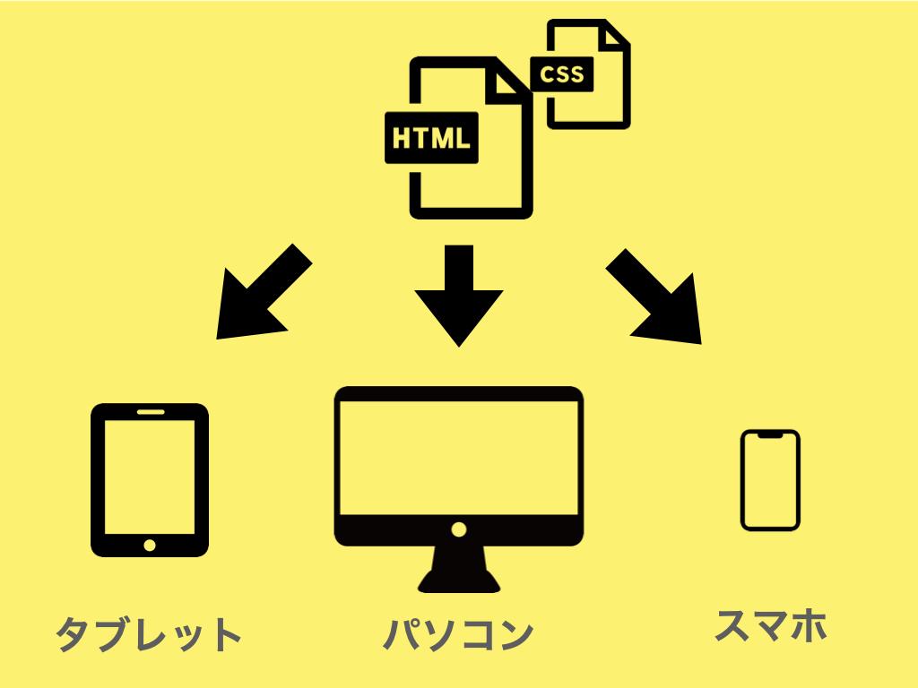 レスポンシブデザインの仕組み