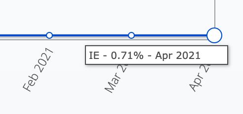 IEの2021年4月時点の世界シェア