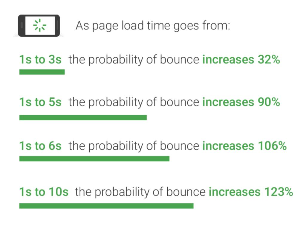 Googleの「表示速度に関するレポート