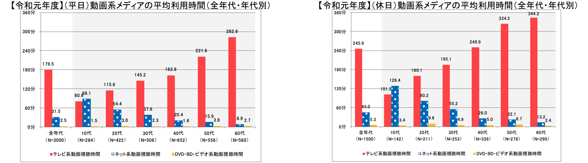 総務省データ「動画系メディアの比較」