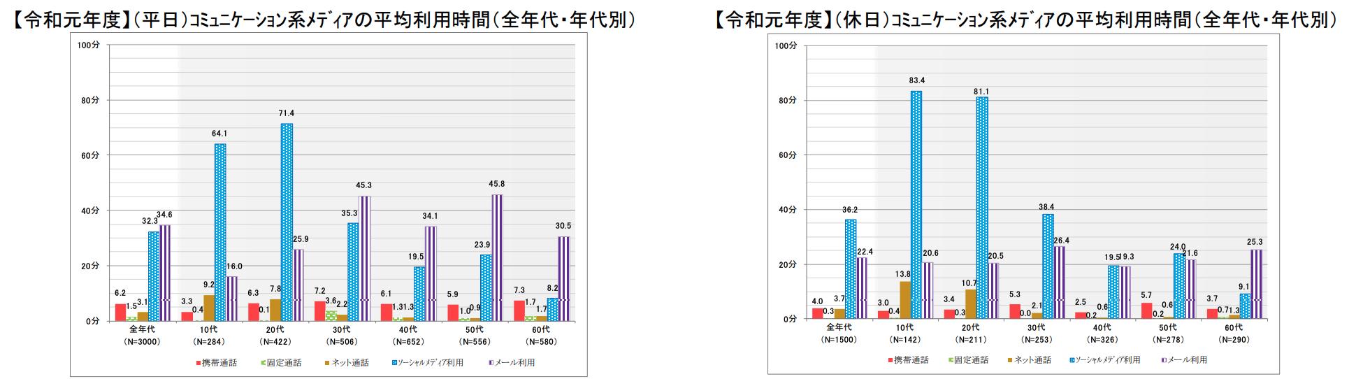 総務省データ「コミュニケーション系メディアの比較」